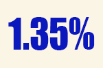 Dropout rate percentage