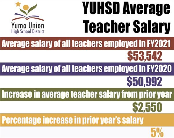 YUHSD average teacher salary
